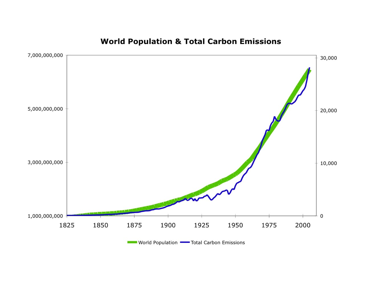 the ecology and population growth on earth today We do not know if today's population of seven billion is population how many people can our planet really but can we really single out population growth in.